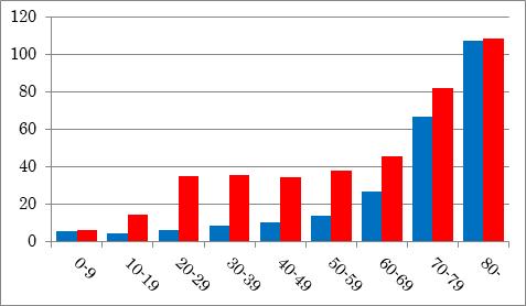 便秘のグラフ